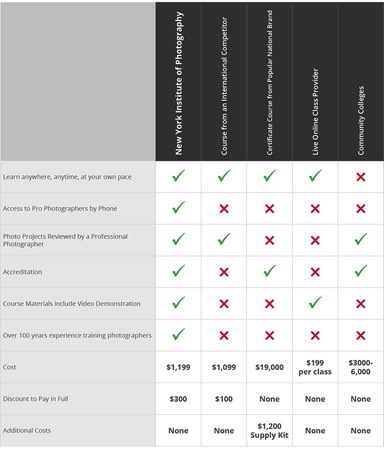 Photography School Comparison