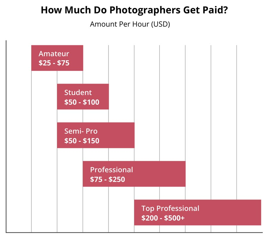 Money do how much photographers make